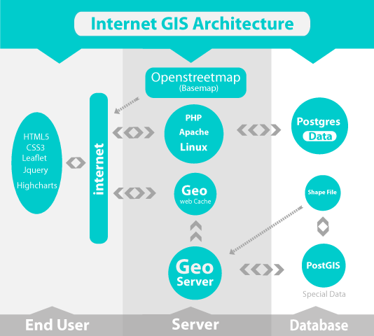 internet-gis-architecture